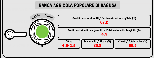 https://www.ragusanews.com//immagini_articoli/01-05-2017/1493669816-mediobanca-banca-agricola-basso-rischio-1-240.png
