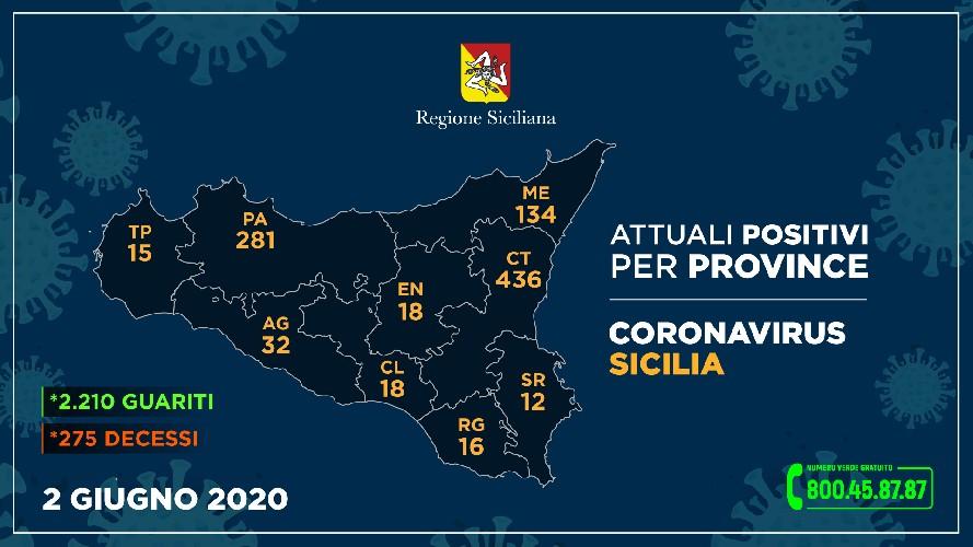 https://www.ragusanews.com//immagini_articoli/02-06-2020/16-positivi-a-ragusa-per-la-regione-500.jpg