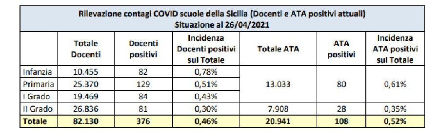 https://www.ragusanews.com//immagini_articoli/03-05-2021/1620038808-covid-nelle-scuole-siciliane-40-di-contagi-tra-i-bambini-1-280.jpg