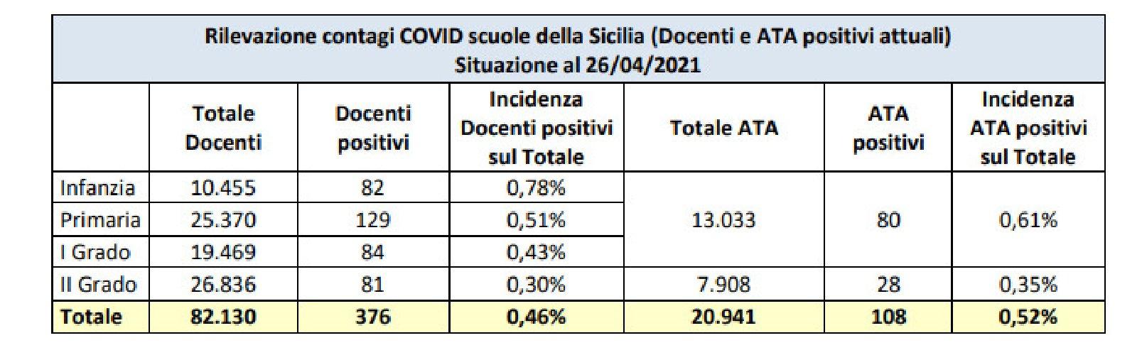 https://www.ragusanews.com//immagini_articoli/03-05-2021/1620038808-covid-nelle-scuole-siciliane-40-di-contagi-tra-i-bambini-1-500.jpg