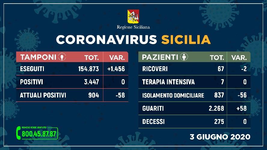 https://www.ragusanews.com//immagini_articoli/03-06-2020/nessun-nuovo-contagio-in-sicilia-nelle-ultime-24-ore-500.jpg
