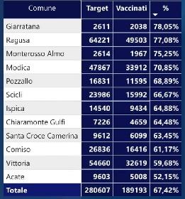 https://www.ragusanews.com//immagini_articoli/04-08-2021/vaccini-covid-a-ragusa-giarratana-al-top-ultima-acate-280.jpg