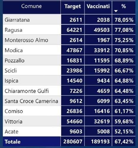https://www.ragusanews.com//immagini_articoli/04-08-2021/vaccini-covid-a-ragusa-giarratana-al-top-ultima-acate-500.jpg