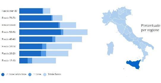 https://www.ragusanews.com//immagini_articoli/04-08-2021/vaccini-sicilia-70-somministrazioni-a-luglio-il-miraggio-dell-immunita-280.jpg