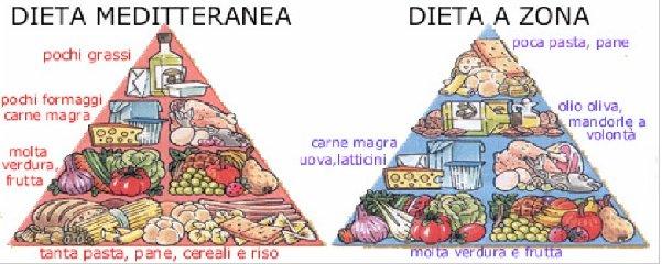 http://www.ragusanews.com//immagini_articoli/05-01-2018/dieta-zona-perche-funziona-240.jpg