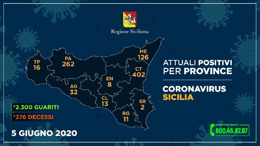 https://www.ragusanews.com//immagini_articoli/05-06-2020/11-positivi-a-ragusa-per-la-regione-500.jpg