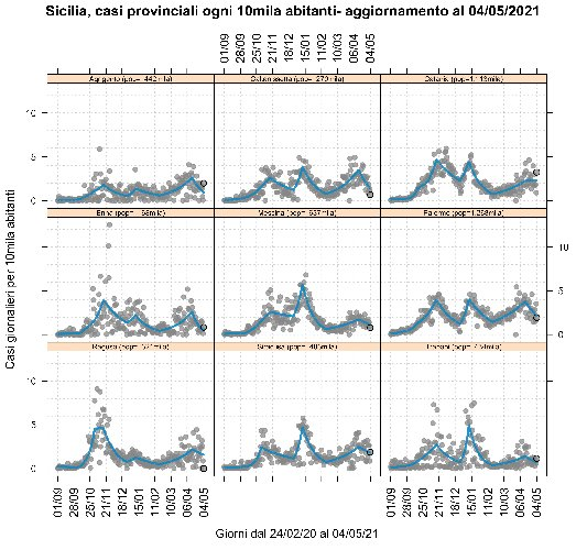 https://www.ragusanews.com//immagini_articoli/06-05-2021/1620288980-covid-sicilia-tutte-le-curve-virano-al-giallo-ma-forse-non-basta-ancora-5-500.jpg