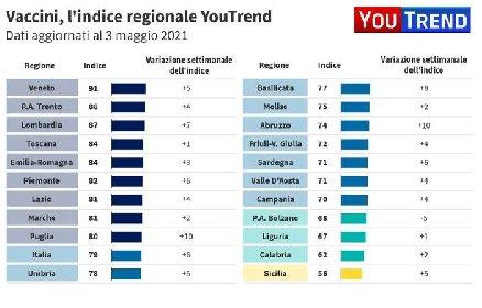 https://www.ragusanews.com//immagini_articoli/06-05-2021/1620294616-sicilia-gialla-ma-per-i-vaccini-oltre-mezzo-milione-di-dosi-inutilizzate-2-280.jpg