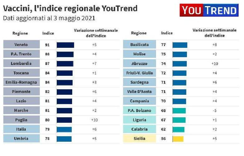 https://www.ragusanews.com//immagini_articoli/06-05-2021/1620294616-sicilia-gialla-ma-per-i-vaccini-oltre-mezzo-milione-di-dosi-inutilizzate-2-500.jpg