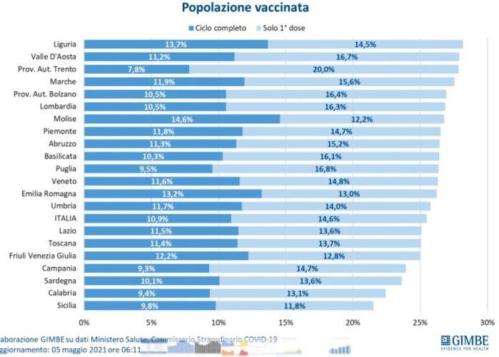 https://www.ragusanews.com//immagini_articoli/06-05-2021/1620295876-sicilia-gialla-ma-per-i-vaccini-oltre-mezzo-milione-di-dosi-inutilizzate-3-500.jpg