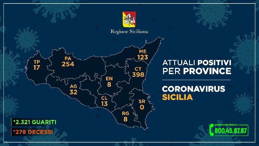 https://www.ragusanews.com//immagini_articoli/08-06-2020/per-la-regione-sono-8-i-positivi-a-ragusa-500.jpg