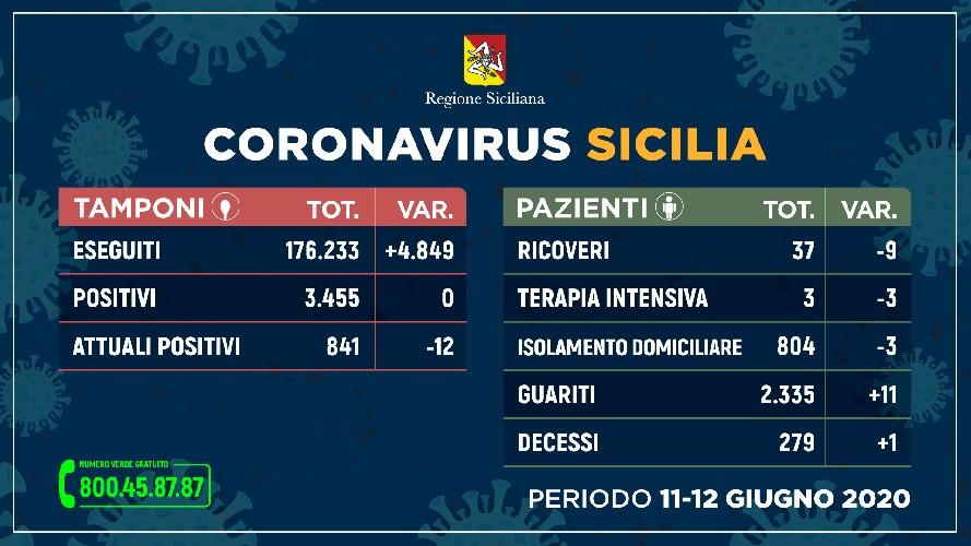 https://www.ragusanews.com//immagini_articoli/12-06-2020/zero-nuovi-contagi-in-sicilia-500.jpg