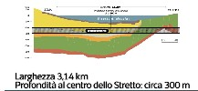 https://www.ragusanews.com//immagini_articoli/12-08-2020/eccolo-il-tunnel-lungo-lo-stretto-di-messina-100.jpg