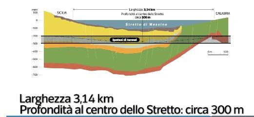 https://www.ragusanews.com//immagini_articoli/12-08-2020/eccolo-il-tunnel-lungo-lo-stretto-di-messina-240.jpg