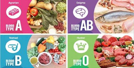 http://www.ragusanews.com//immagini_articoli/13-01-2018/dieta-gruppo-sanguigno-240.jpg