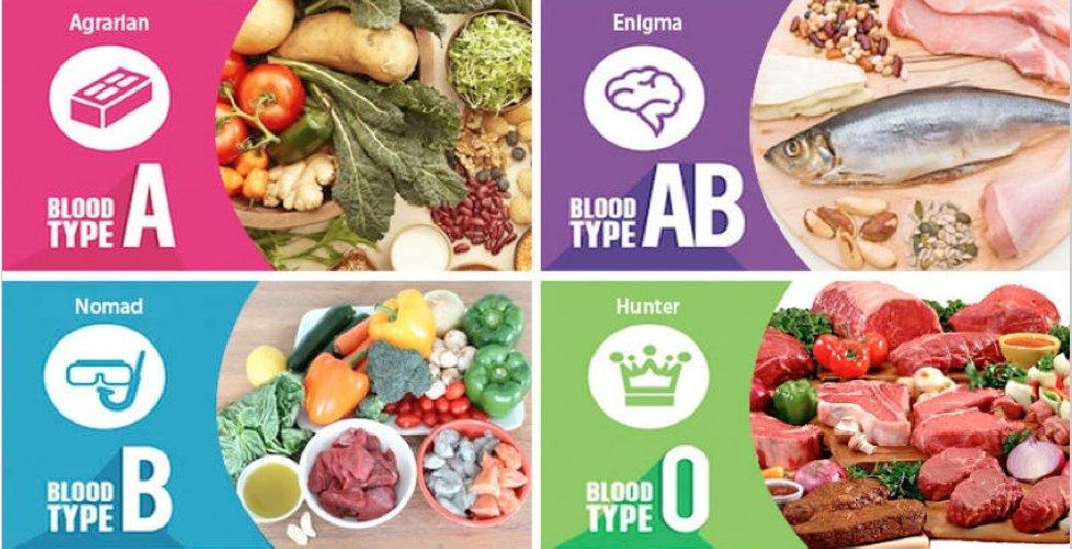 tiroide dieta del gruppo sanguigno a rh positivo