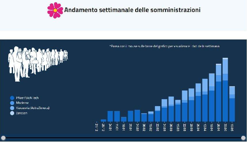 https://www.ragusanews.com//immagini_articoli/14-05-2021/1620976446-vaccini-covid-la-sicilia-si-stacca-dal-fondo-il-punto-sull-immunizzazione-2-500.jpg