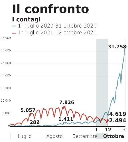 https://www.ragusanews.com//immagini_articoli/14-10-2021/covid-ottobre-2020-ottobre-2021-il-confronto-grafico-500.jpg