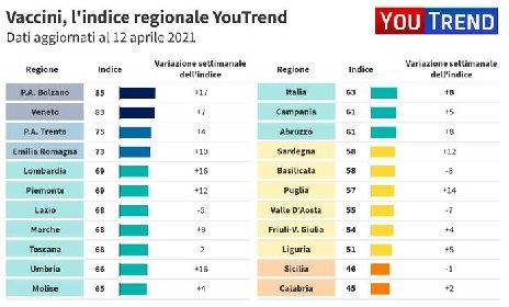 https://www.ragusanews.com//immagini_articoli/15-04-2021/1618468151-vaccini-e-riaperture-sicilia-e-calabria-ultime-i-grafici-youtrend-2-280.jpg