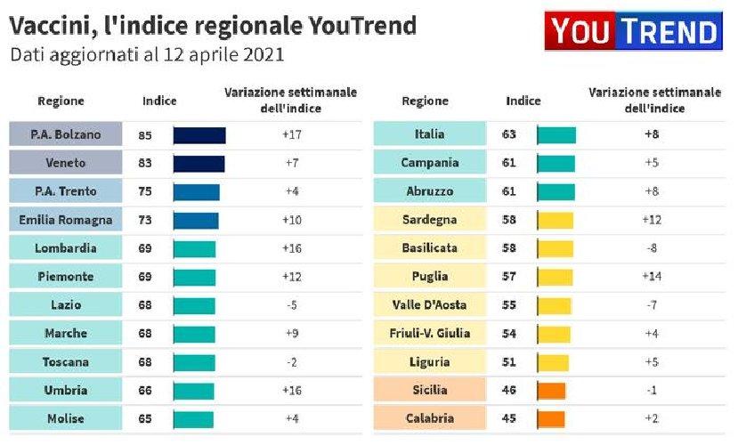 https://www.ragusanews.com//immagini_articoli/15-04-2021/1618468151-vaccini-e-riaperture-sicilia-e-calabria-ultime-i-grafici-youtrend-2-500.jpg