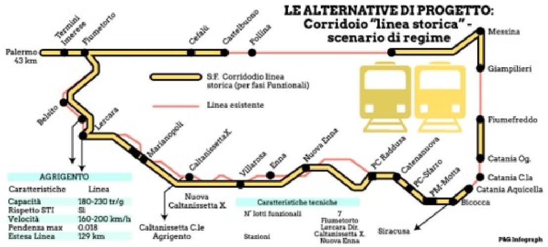 https://www.ragusanews.com//immagini_articoli/18-09-2014/con-35-mln-dall-ue-la-nuova-ferrovia-licata-comiso-500.jpg