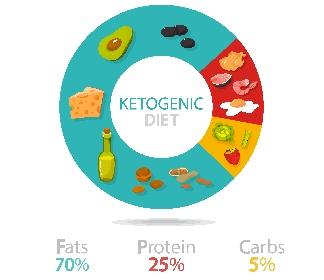 https://www.ragusanews.com//immagini_articoli/20-09-2021/dieta-chetogenica-ecco-come-funziona-la-dieta-del-momento-280.jpg