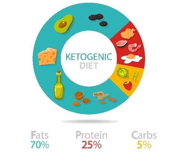 https://www.ragusanews.com//immagini_articoli/20-09-2021/dieta-chetogenica-ecco-come-funziona-la-dieta-del-momento-500.jpg