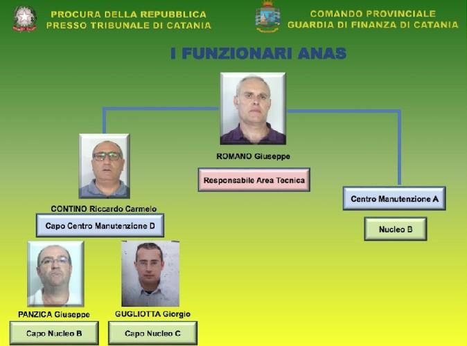 https://www.ragusanews.com//immagini_articoli/21-05-2020/buche-d-oro-a-catania-patteggiano-i-funzionari-anas-500.jpg