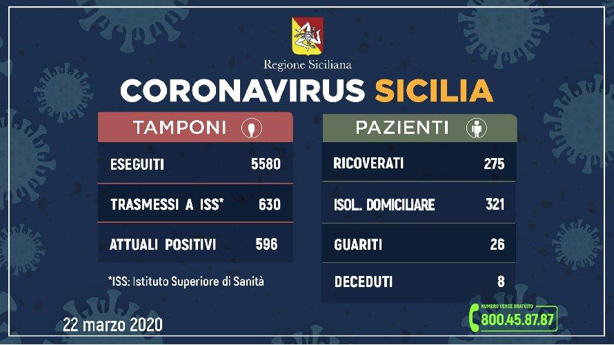 https://www.ragusanews.com//immagini_articoli/22-03-2020/275-ricoverati-in-sicilia-500.jpg