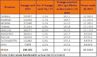 https://www.ragusanews.com//immagini_articoli/23-01-2018/1516701881-auto-usate-ragusa-mercato-cresce-cento-1-240.jpg