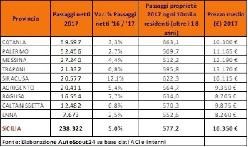 https://www.ragusanews.com//immagini_articoli/23-01-2018/1516701881-auto-usate-ragusa-mercato-cresce-cento-1-500.jpg