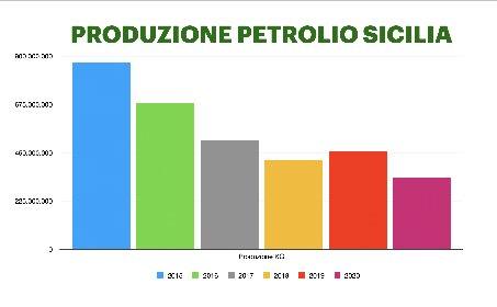 https://www.ragusanews.com//immagini_articoli/23-02-2021/petrolio-produzioni-ragusane-a-rischio-sicilia-meno-500-mila-tonnellate-280.jpg