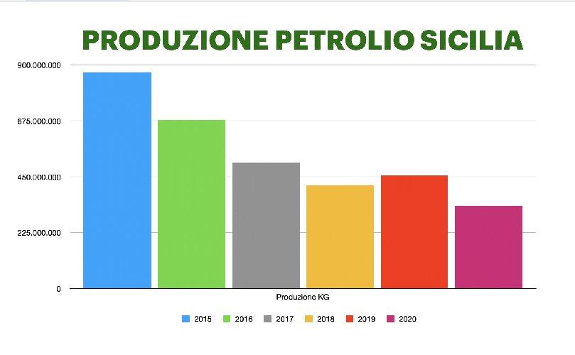 https://www.ragusanews.com//immagini_articoli/23-02-2021/petrolio-produzioni-ragusane-a-rischio-sicilia-meno-500-mila-tonnellate-500.jpg