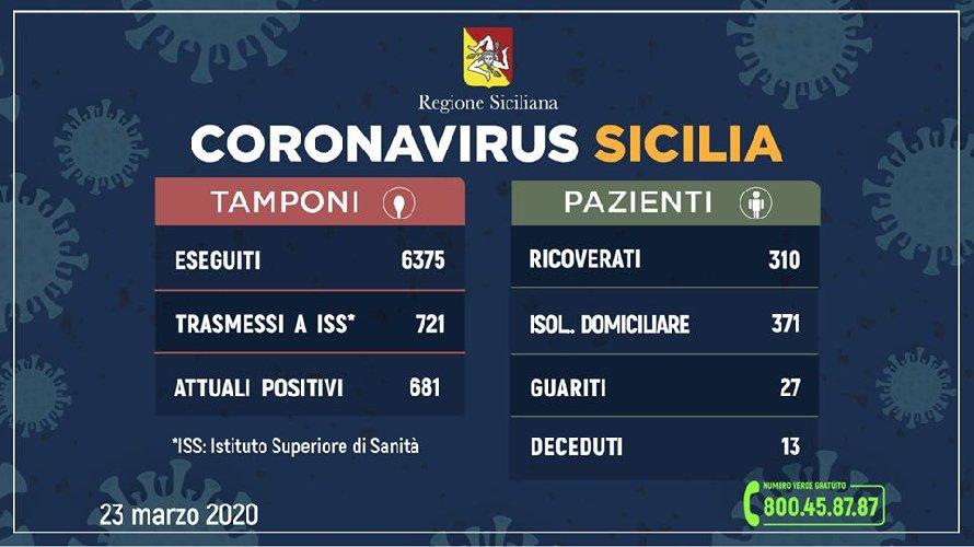 https://www.ragusanews.com//immagini_articoli/23-03-2020/310-ricoverati-in-sicilia-500.jpg