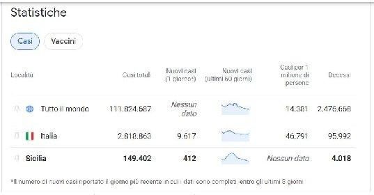 https://www.ragusanews.com//immagini_articoli/24-02-2021/1614160356-covid-sicilia-quello-che-le-curve-non-dicono-le-mappe-google-del-contagio-1-280.jpg