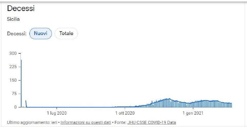 https://www.ragusanews.com//immagini_articoli/24-02-2021/1614160356-covid-sicilia-quello-che-le-curve-non-dicono-le-mappe-google-del-contagio-2-500.jpg