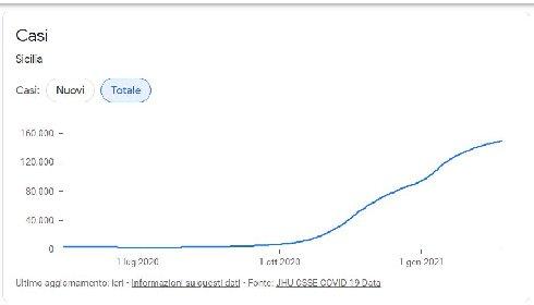 https://www.ragusanews.com//immagini_articoli/24-02-2021/1614160357-covid-sicilia-quello-che-le-curve-non-dicono-le-mappe-google-del-contagio-3-280.jpg