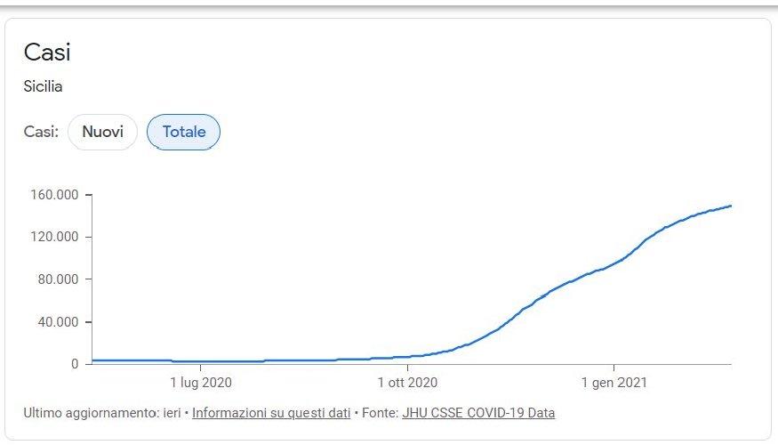 https://www.ragusanews.com//immagini_articoli/24-02-2021/1614160357-covid-sicilia-quello-che-le-curve-non-dicono-le-mappe-google-del-contagio-3-500.jpg