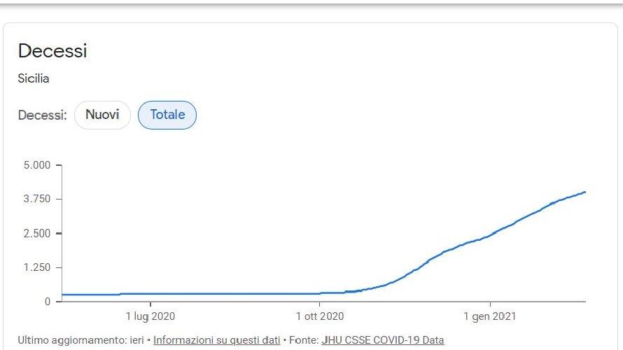 https://www.ragusanews.com//immagini_articoli/24-02-2021/1614160357-covid-sicilia-quello-che-le-curve-non-dicono-le-mappe-google-del-contagio-4-500.jpg