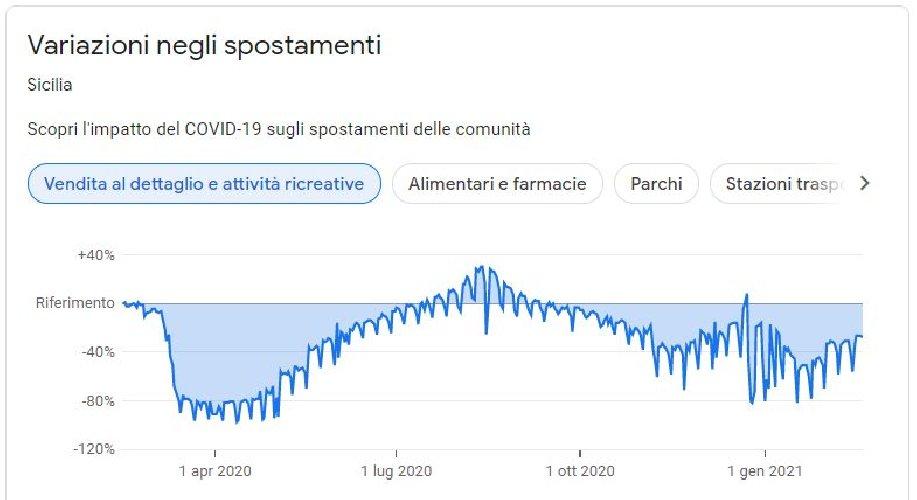 https://www.ragusanews.com//immagini_articoli/24-02-2021/1614160357-covid-sicilia-quello-che-le-curve-non-dicono-le-mappe-google-del-contagio-5-500.jpg