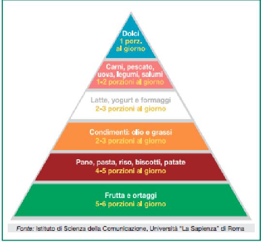 https://www.ragusanews.com//immagini_articoli/24-03-2018/dieta-piramide-alimentare-italiana-500.png