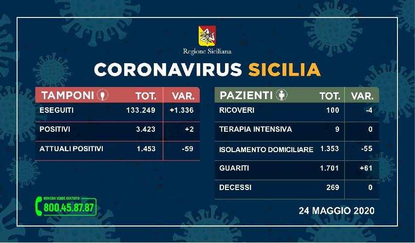 https://www.ragusanews.com//immagini_articoli/24-05-2020/due-nuovi-contagi-in-sicilia-100-i-ricoverati-500.jpg