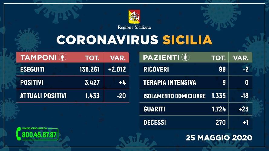 https://www.ragusanews.com//immagini_articoli/25-05-2020/coronavirus-un-morto-oggi-in-sicilia-500.jpg