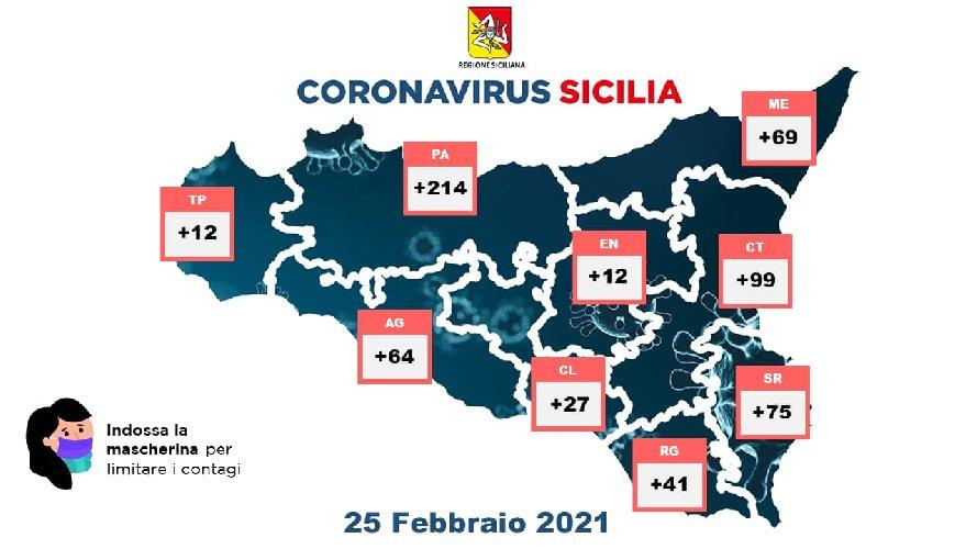 Sicilia, Coronavirus : oltre 540 contagi e 1488 guariti