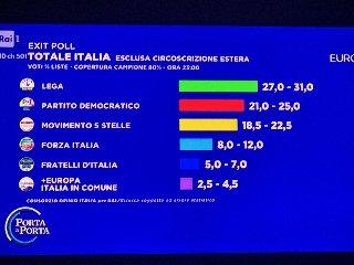 https://www.ragusanews.com//immagini_articoli/26-05-2019/europee-exit-poll-il-pd-supera-i-cinquestelle-240.jpg