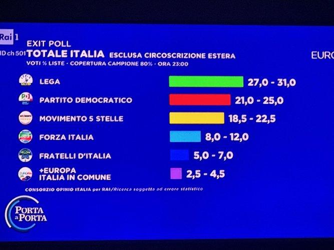 https://www.ragusanews.com//immagini_articoli/26-05-2019/europee-exit-poll-il-pd-supera-i-cinquestelle-500.jpg