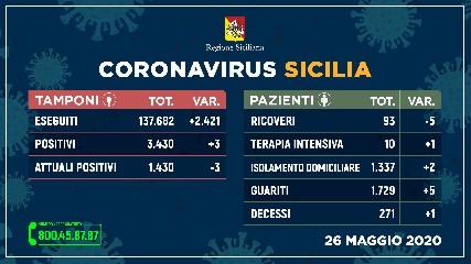 https://www.ragusanews.com//immagini_articoli/26-05-2020/coronavirus-271-i-morti-in-sicilia-240.jpg