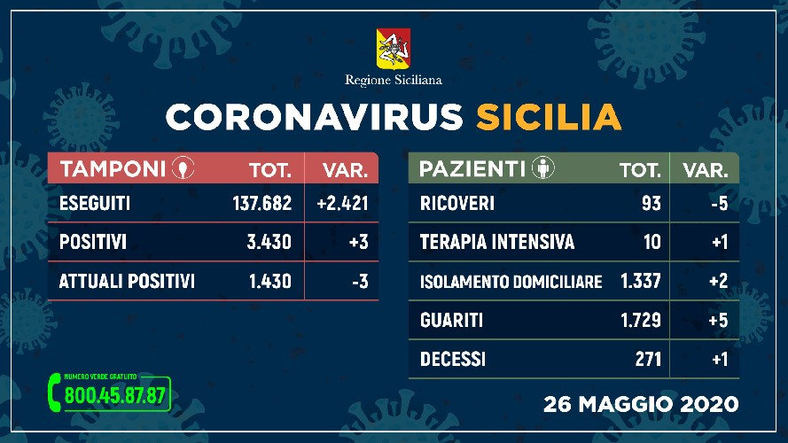 https://www.ragusanews.com//immagini_articoli/26-05-2020/coronavirus-271-i-morti-in-sicilia-500.jpg