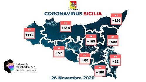 https://www.ragusanews.com//immagini_articoli/26-11-2020/covid-la-mappa-del-26-novembre-in-sicilia-280.jpg