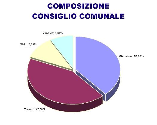 http://www.ragusanews.com//immagini_articoli/28-11-2016/liste-giannone-non-ha-maggioranza-in-consiglio-420.jpg